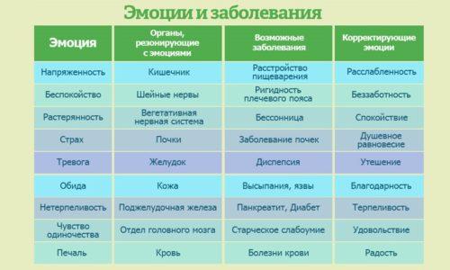 Психосоматика геморроя: связь эмоций на геморрой, причины (по Луизе Хей, Синельникову), способы психологического лечения, психосоматика у женщин