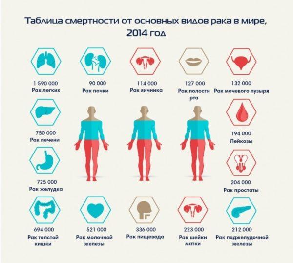Симптомы рака желудка на ранних стадиях