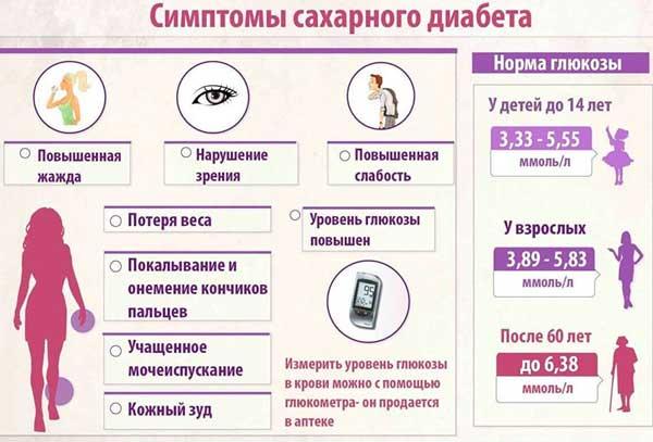 Ангиопатия при сахарном диабете