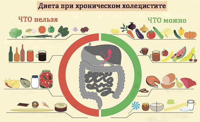 Хронический холецистит диета таблица