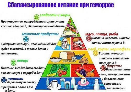Эффективные диеты при геморрое: правильное питание при заболевании