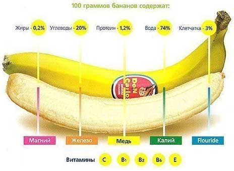 Изжога от бананов: причины появления
