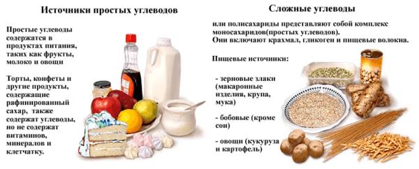 Изжога после каждого приема пищи – причины