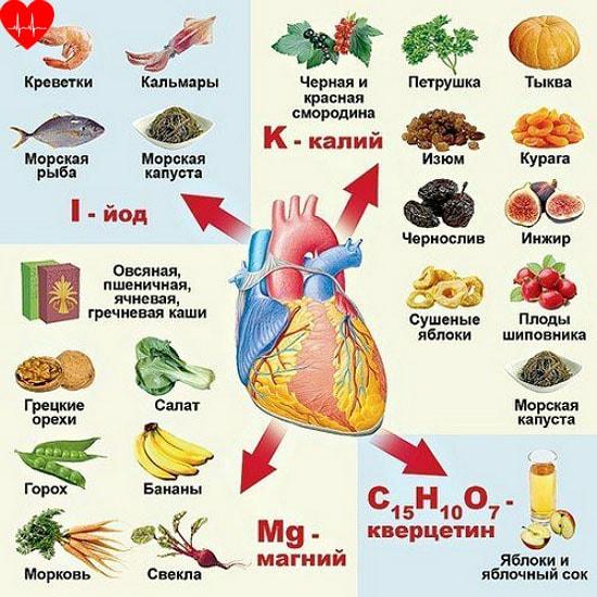 Народное лечение болезней сердца и сосудов в домашних условиях
