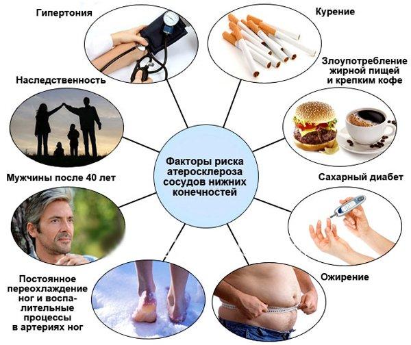 Питание при атеросклерозе нижних конечностей: меню из полезных продуктов