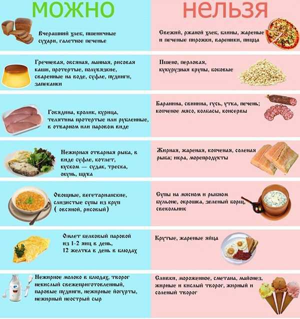 Питание при дивертикулезе кишечника: примерное меню на 7 дней