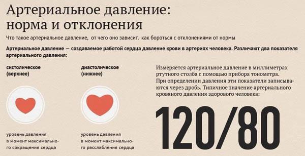 Причины артериального давления 100 на 90