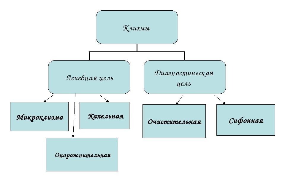 Какими подручными средствами можно воспользоваться для выполнения клизмы, если нет спринцовки и кружки Эсмарха?