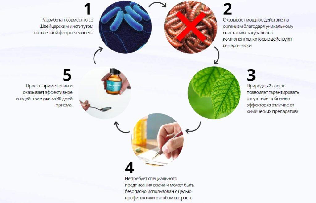 Лекарство от паразитов Токсифорт: эффективное или нет?