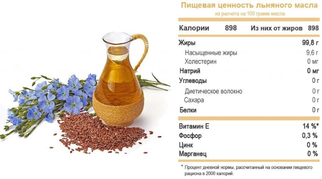 О пользе льняного масла при геморрое