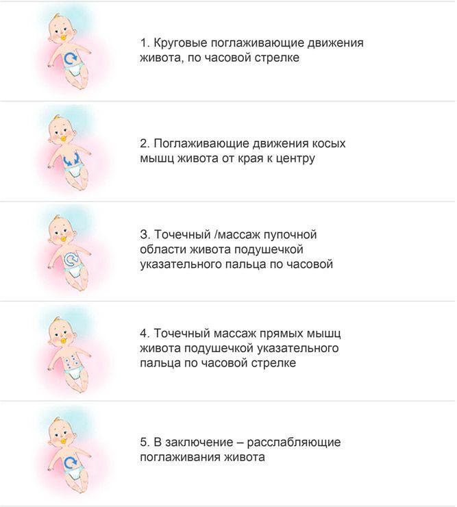 Запоры у новорожденных детей: причины, лечение и симптомы