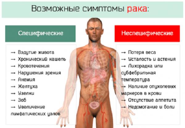 На какой стадии рака сильное похудение