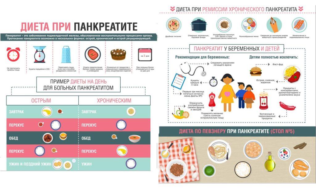 Причины Похудения При Панкреатите.