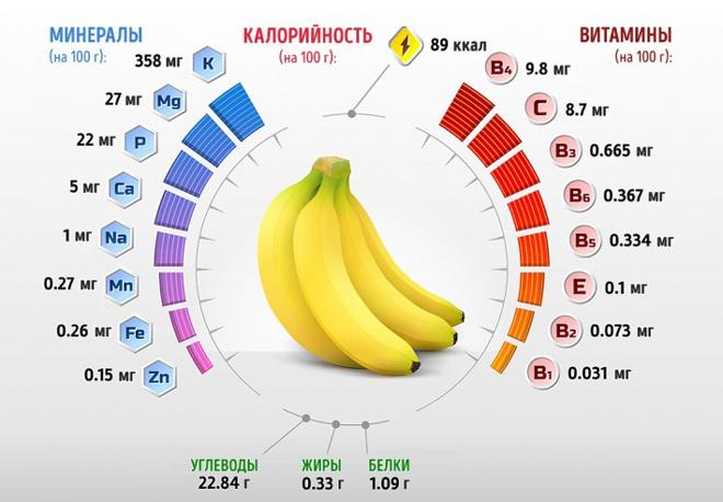 Почему от бананов изжога - полезное и вредное влияние фрукта