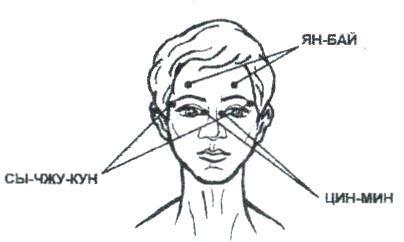 точки при снятии боли в области глаз