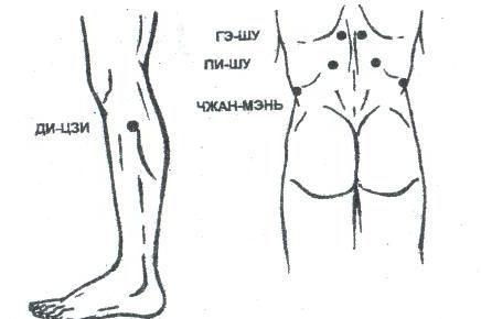 точки при снятии боли в поджелудочной железе