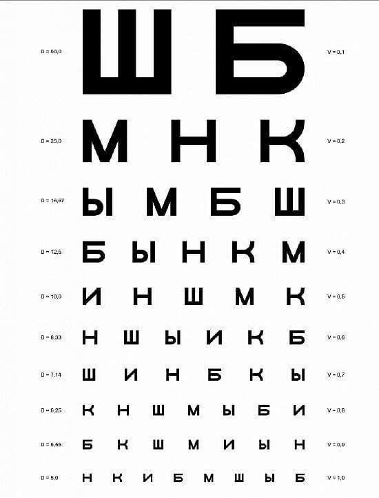 Таблица Сивцева, для определения остроты зрения