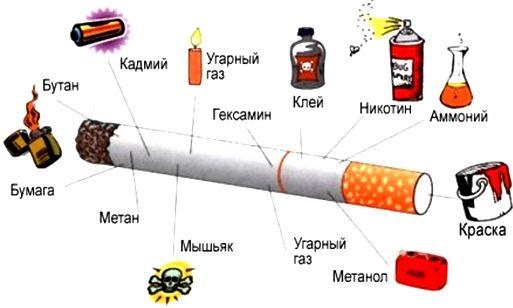 вред курения или что находится в сигарете