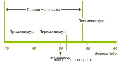 Менопауза - в каком возрасте