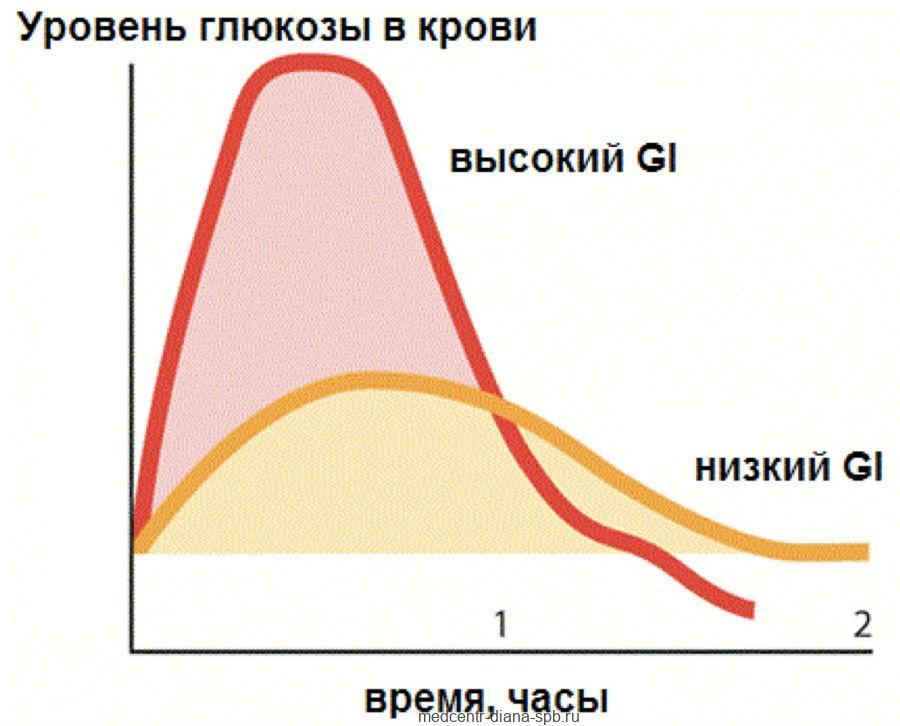 Гликемический индекс и гомеостаз глюкозы